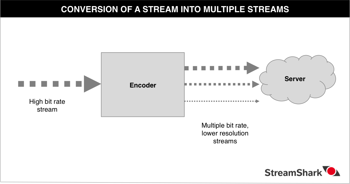 Conversion of a stream into multiple qualities for Adaptive Streaming
