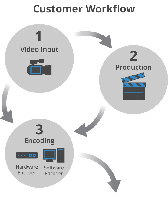 The Live Streaming Workflow Part 1