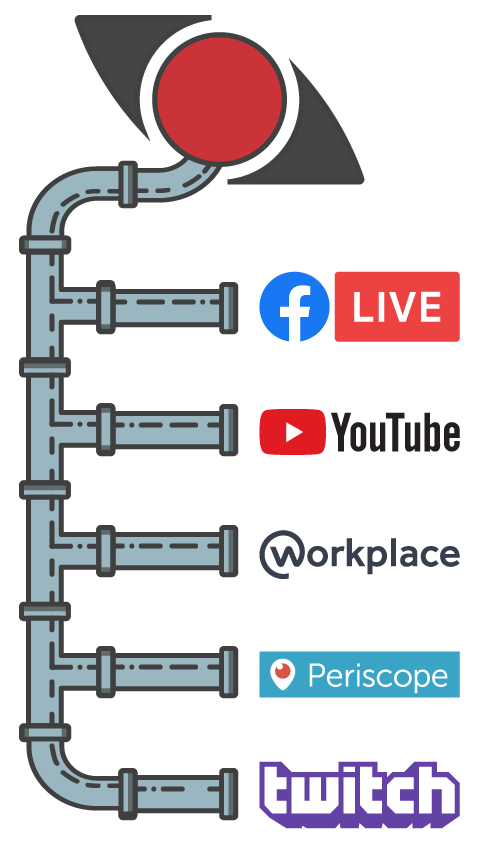 Restreaming to Facebook Live, YouTube, Workplace, Periscope, and Twitch.